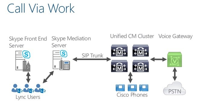 Skype for Business server interconnection - Huawei ...
