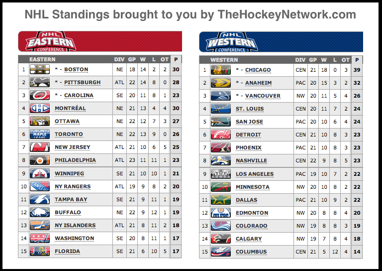Putting On The Foil Nhl Standings Current March 2nd 2013 Nhl Standings Nhl Nhl Playoffs