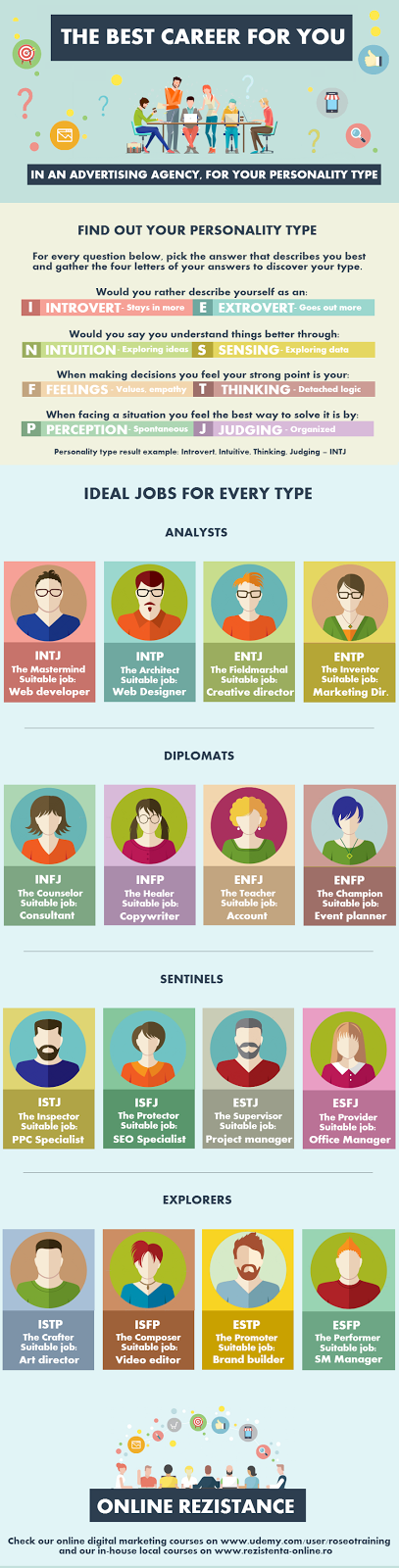 Best Career For Your Personality Type Best Careers Marketing Jobs Digital Marketing Infographics