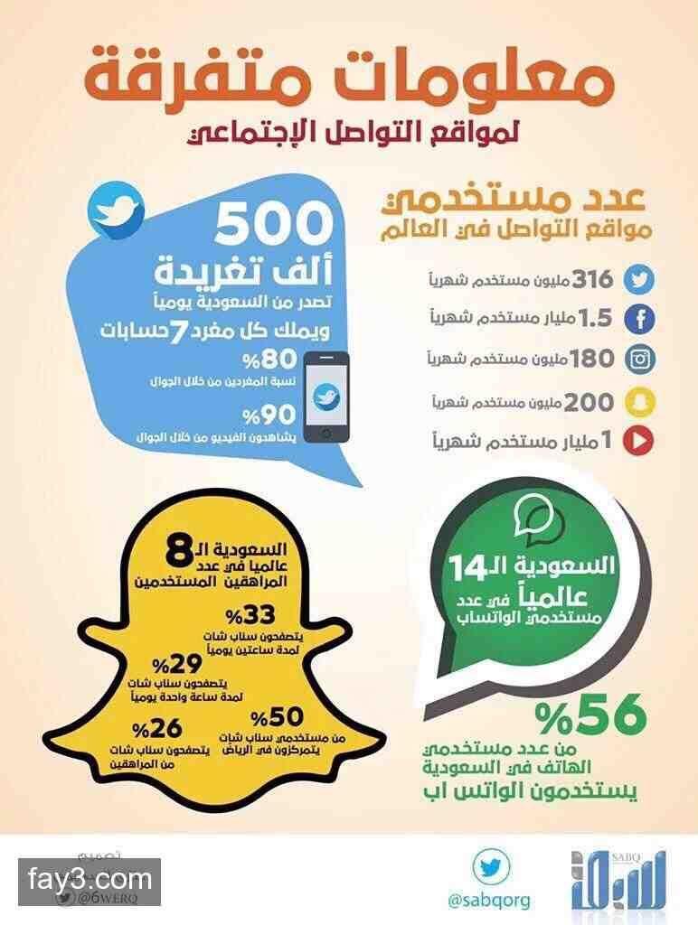 إحصائيات مواقع التواصل الاجتماعي في السعودية انفوجرافيك Social Media Marketing Social Media Digital Marketing