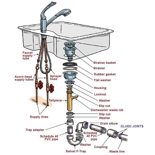 charming How To Hook Up A Kitchen Sink Drain #7: Kitchen Sink Plumbing Diagram - kitchen sink drain parts