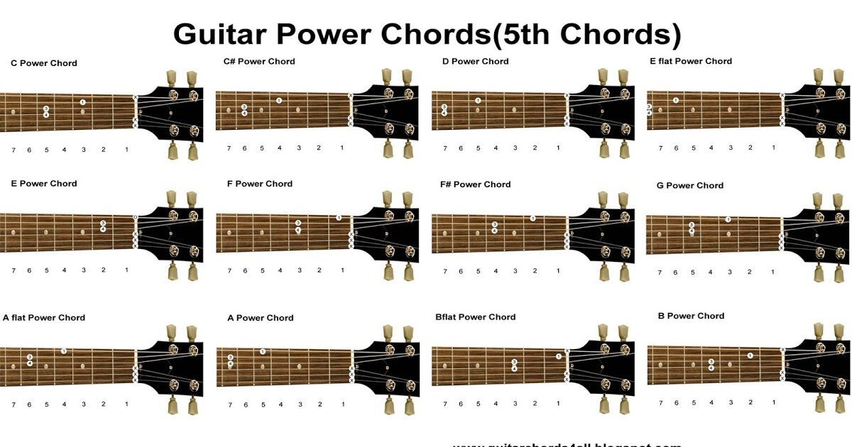 Image result for power chords chart | Guitar | Pinterest | Power ...