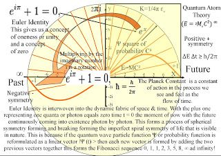 Euler his famous equation space time continuum quantum for Space time continuum explained