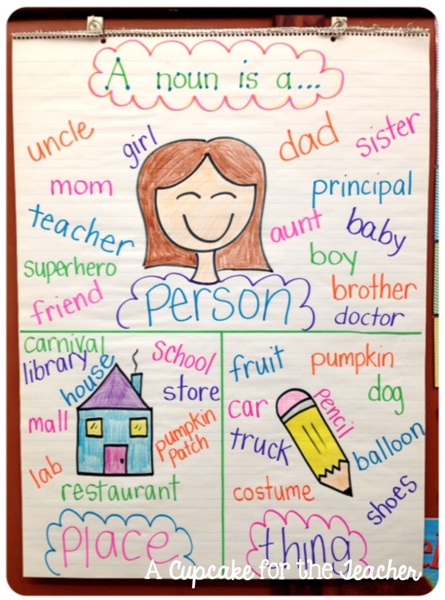 A Cupcake for the Teacher: Anchor Chart Eye Candy!