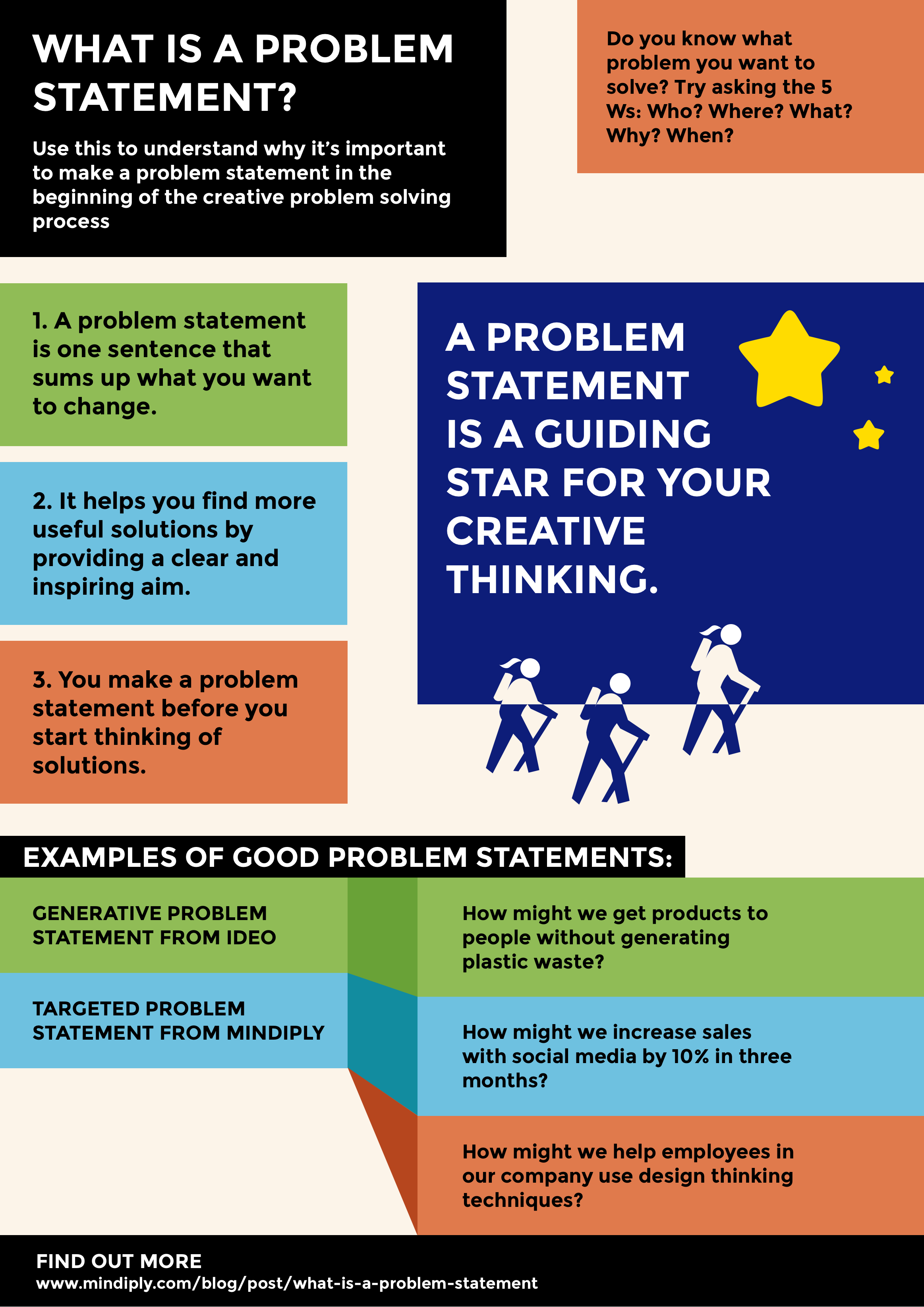 What Is A Good Problem Statement Problem Statement Creative Problem Solving Statement Template