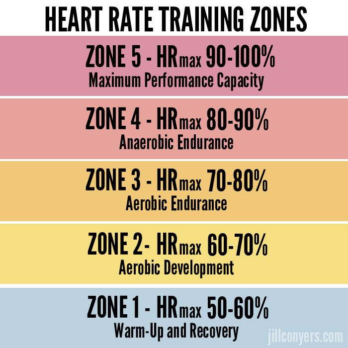 Heart Rate Training Zones jillconyers.com #fitness # ...