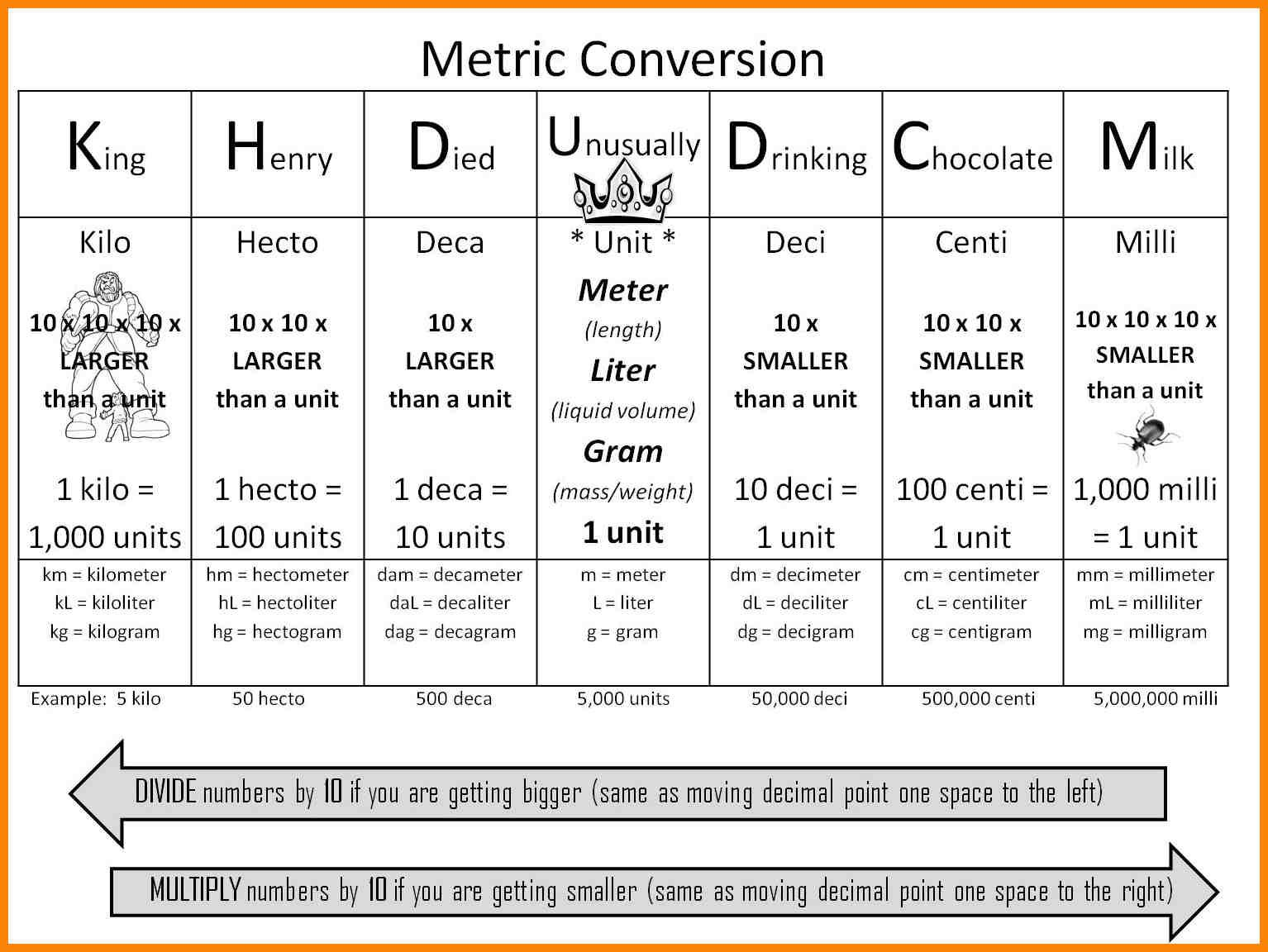 7 Metric System Chart For Kids