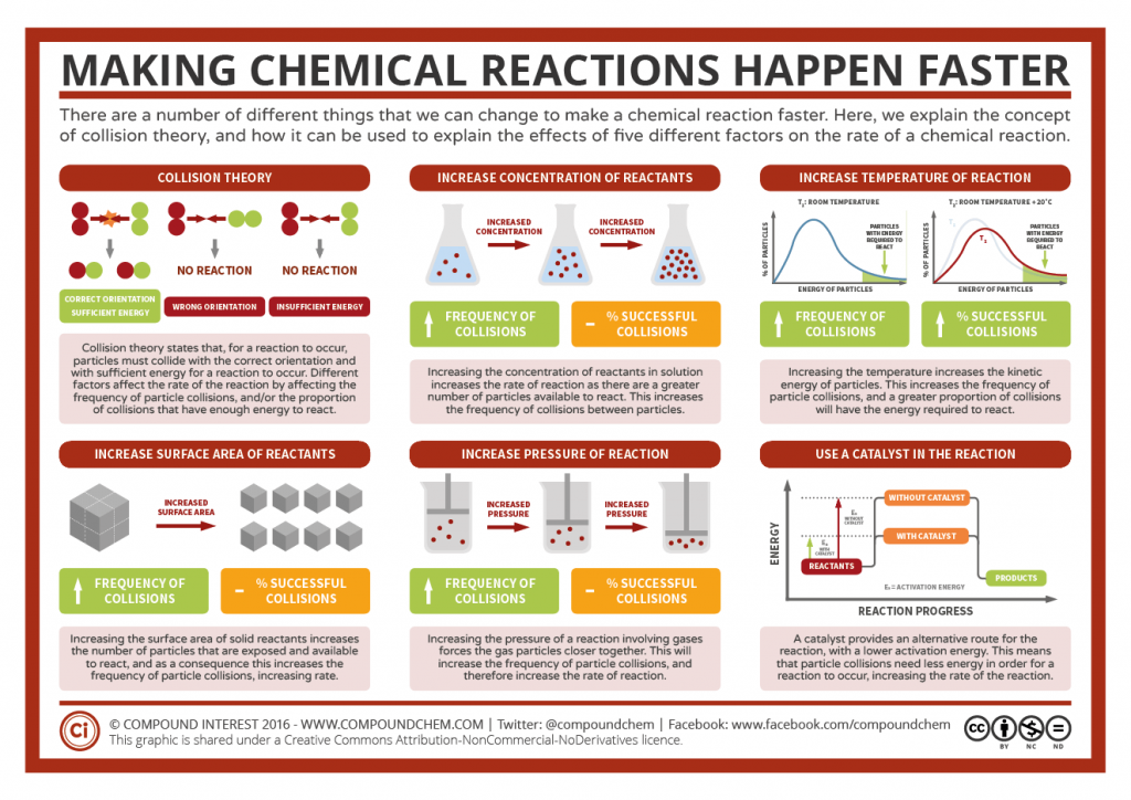 Click To Enlarge How Different Factors Can Affect How Quickly A Reaction Happens Is A Common Topic In Physical Chemistry Teaching Chemistry Chemical Reactions