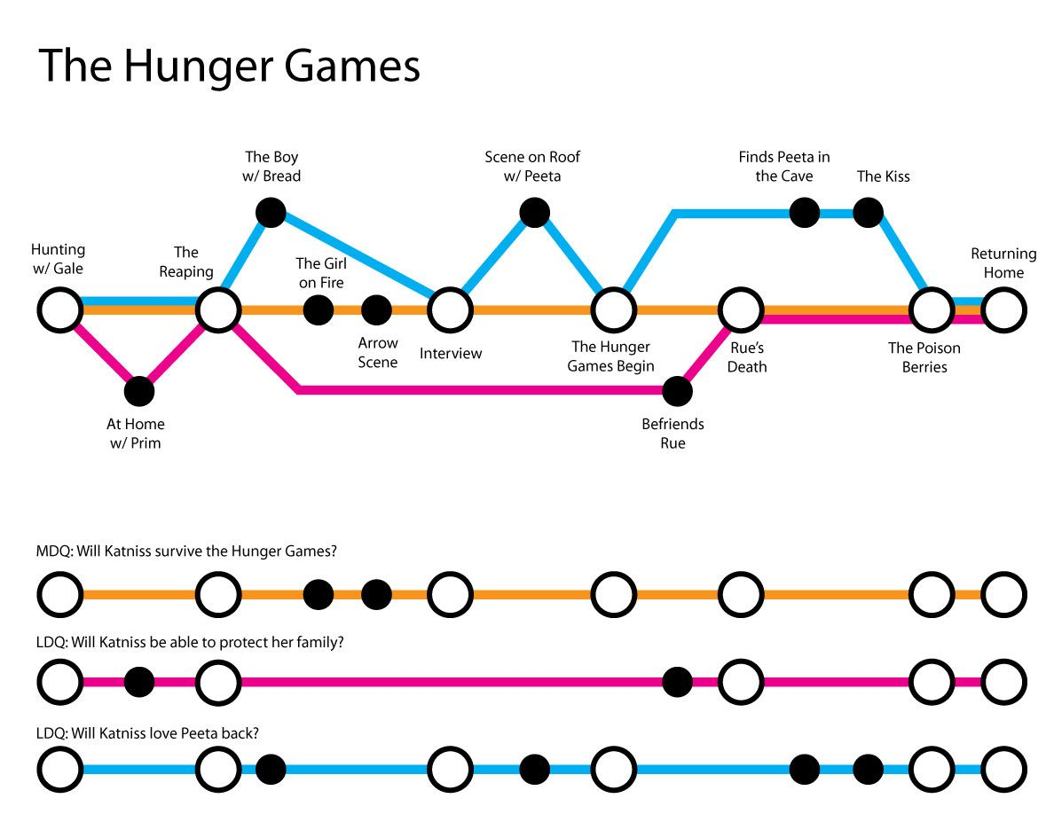 Mapping Out Your Story Like A Subway Map Explanation And