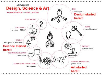 Design For India Design Thinking At Ahmedabad University A New