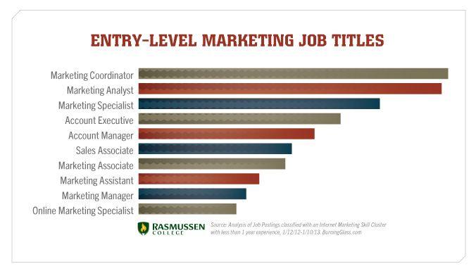 Entry-Level Marketing Job Titles