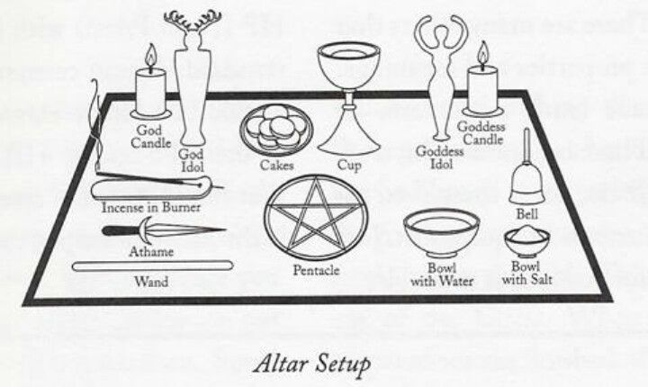 how to make blood altar