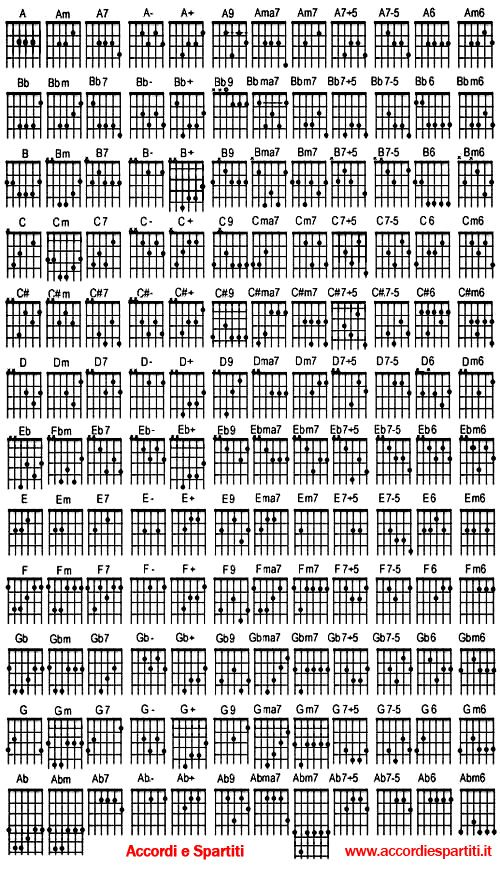 accordi x chitarra | music | Pinterest | Guitars, Guitar chords and ...
