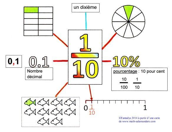 un dixieme carte | Décimale, Fractions, Mathématique cm1