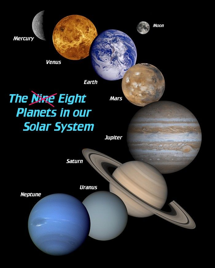 planets | The eight planets in our solar system are not ...