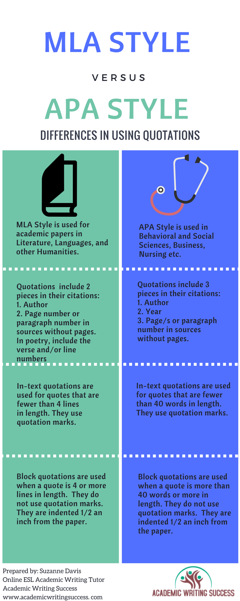 Mla Quote Differences Between Using Quotations In Apa And Mla Stylefor Help
