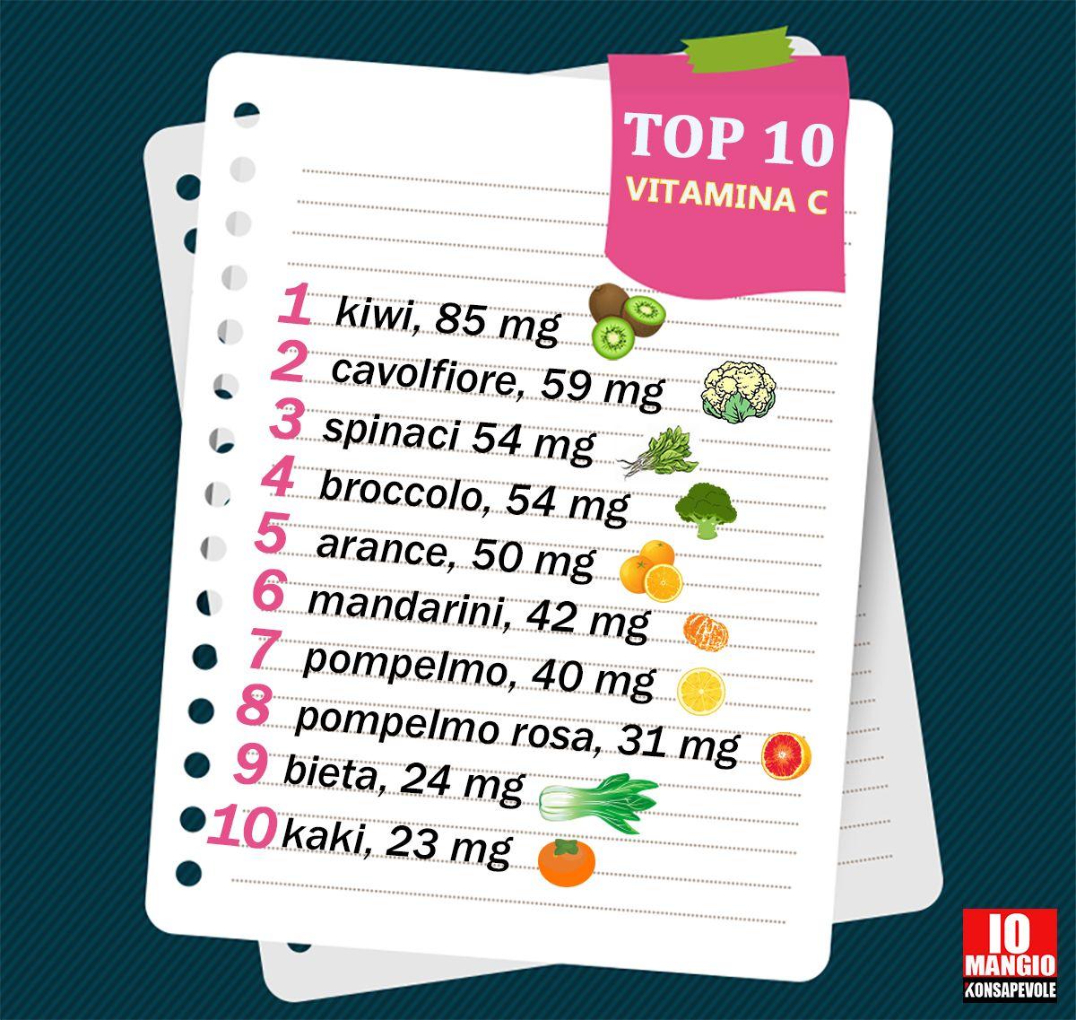 Vitamina C: l'arancia non è in prima posizione ;) #arancia #vitaminac #falsimiti