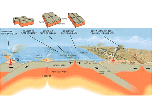 Plate boundaries Plate tectonics Earth science