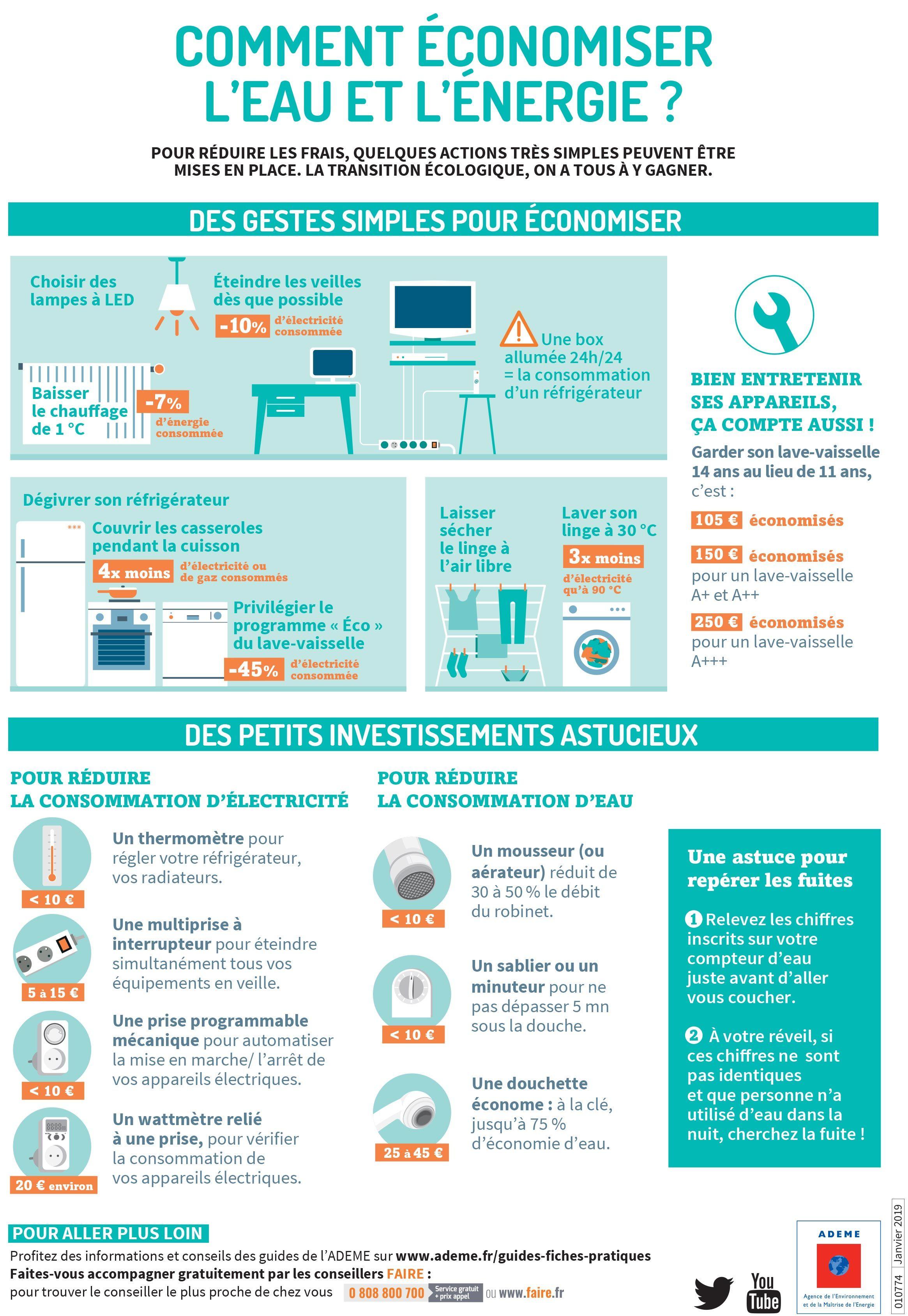 Comment Économiser L Eau Au Quotidien infographie] comment économiser l'#eau et l'#énergie ? on a