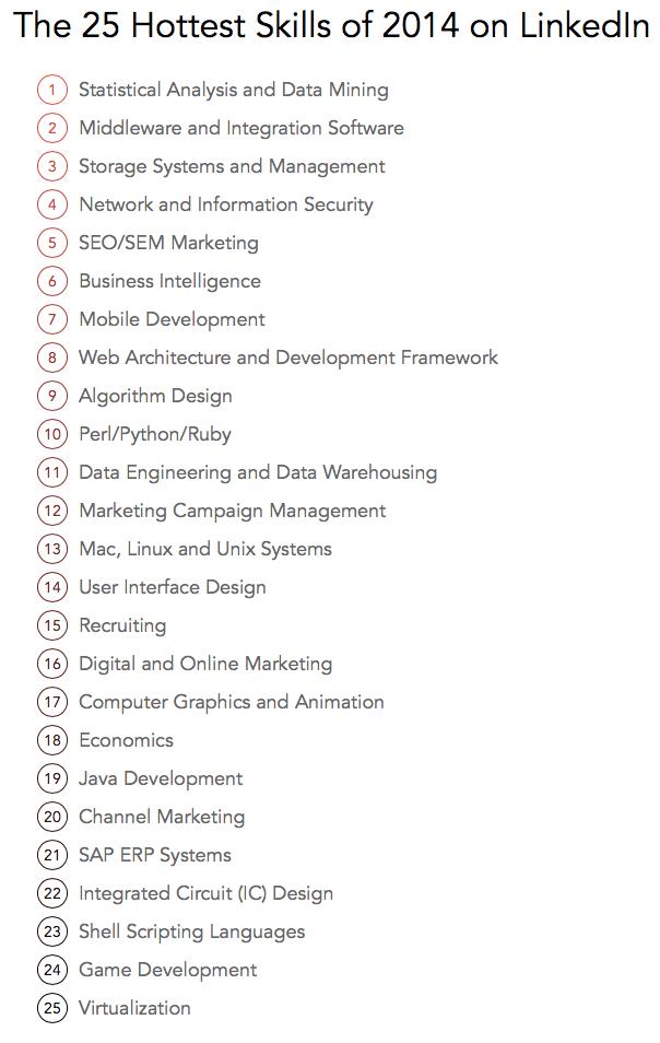 Data Mining Tops Linkedin S List Of The Hottest Skills Of 2014 Marketing Jobs Business Skills Linkedin Infographics
