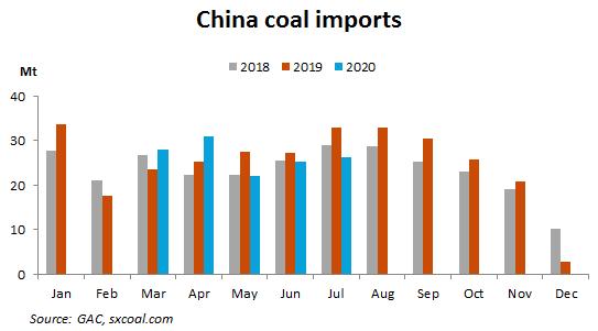 China S Jul Coal Imports Slump 20 63 On Yr Coal Coal Uses Coal Mining