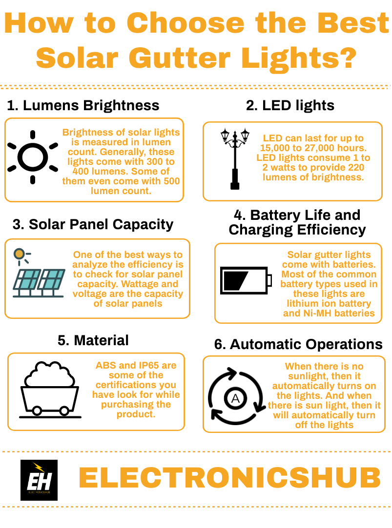 The 7 Best Solar Gutter Lights Reviews And Buying Guide In 2020 Lights Gutter Solar