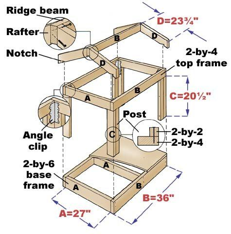 Building a dog house diy home improvement article for Building a home step by step