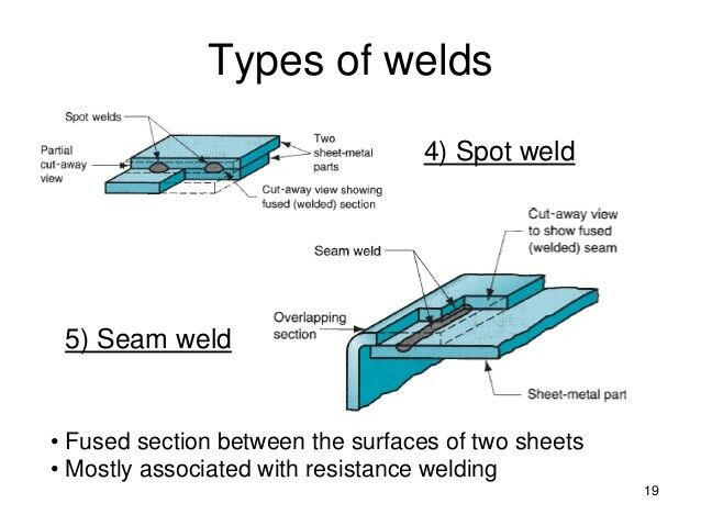 how to pass cwb weld test