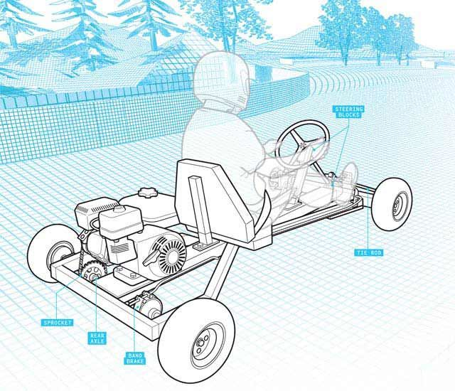 learn how to build a go kart for kids or yourself build a go in one day you can build a go kart these plans and parts