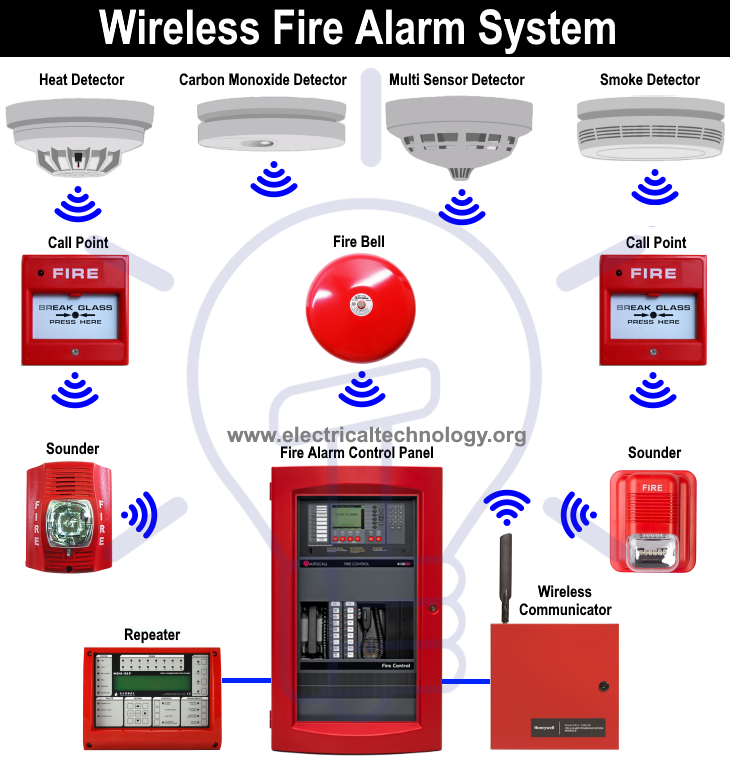 Types Of Fire Alarm Systems And Their Wiring Diagrams Fire Alarm System Fire Alarm Alarm System