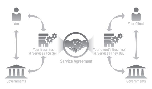 A good service agreement can set the stage for a good client - business service level agreement