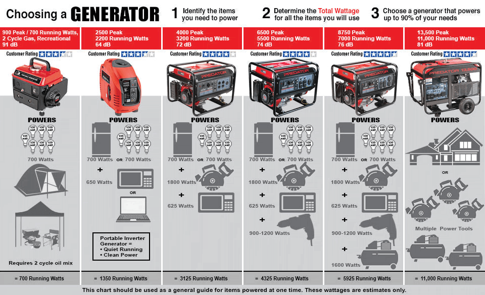 3500 Watt Super Quiet Inverter Generator Gas Powered Generator