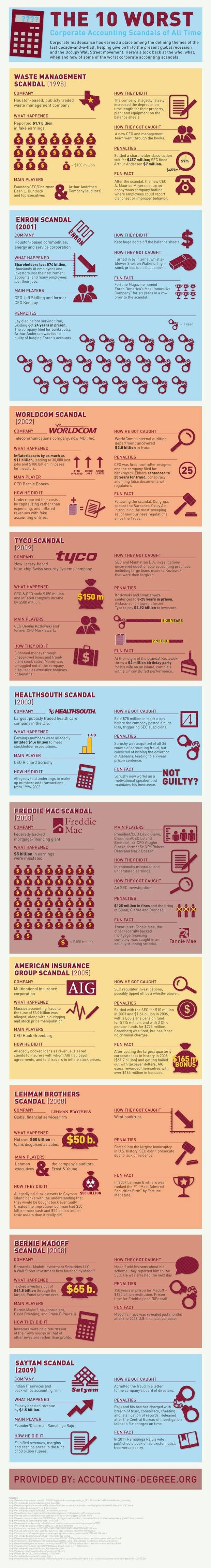 INFOGRAPHIC: The 10 Worst Corporate Finance Scandals