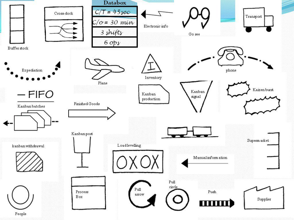 How to create a value stream map mapping your value stream vsm how to create a value stream map mapping your value stream vsm symbols buycottarizona Gallery