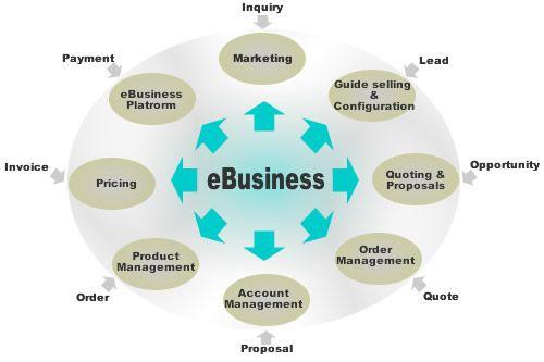 """Attēlu rezultāti vaicājumam """"e business clients"""""""