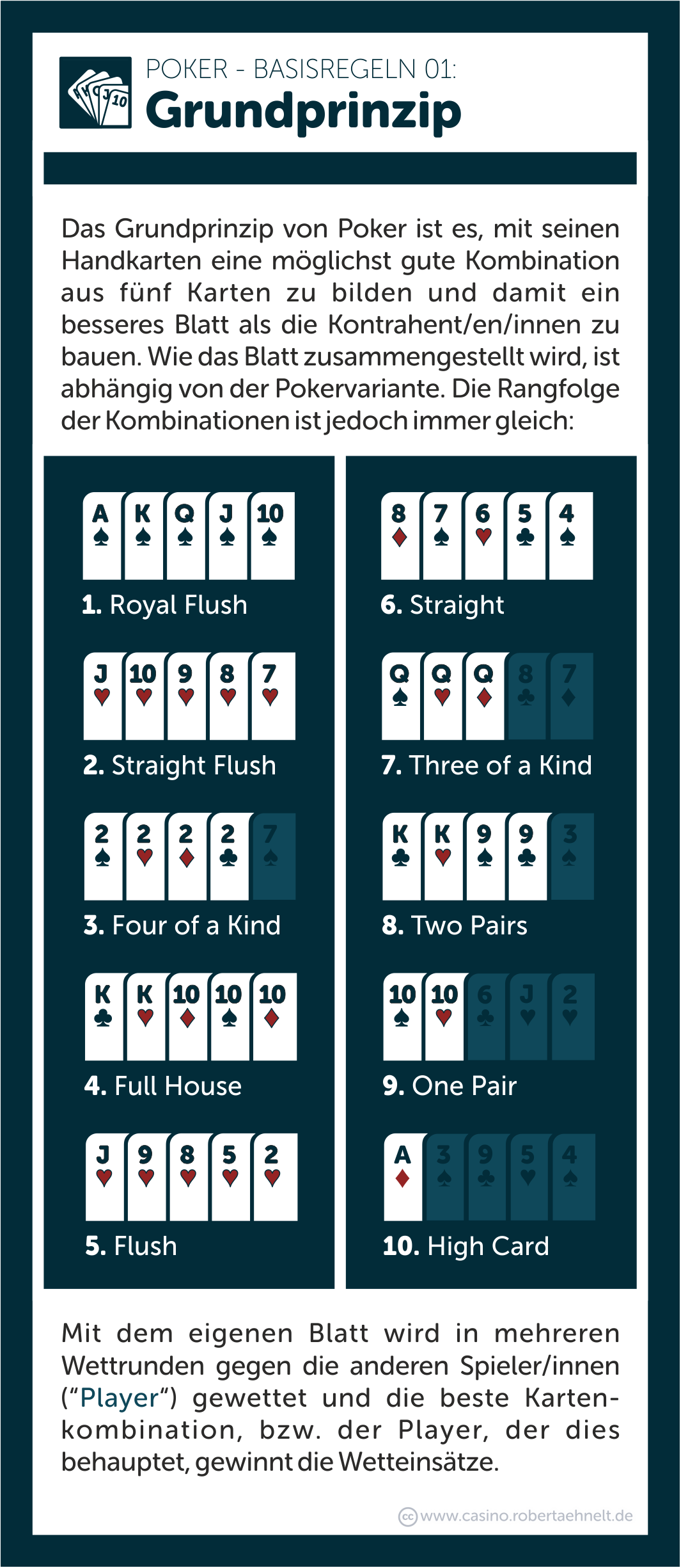 Pokern Regeln