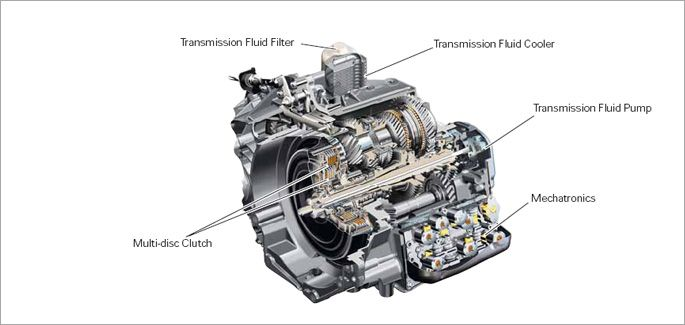 Dsg Gearbox How It Works Ibovnathandedecker