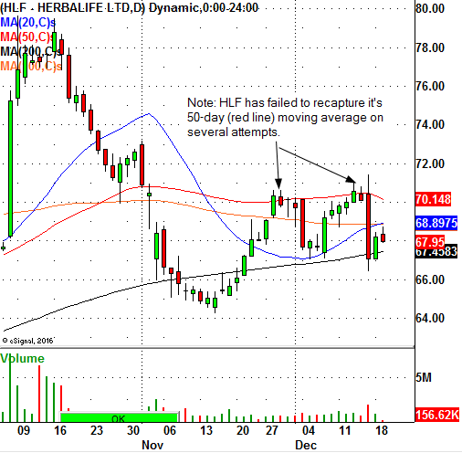 The Herbalife Ltd Nyse Hlf Chart Indicates Downside