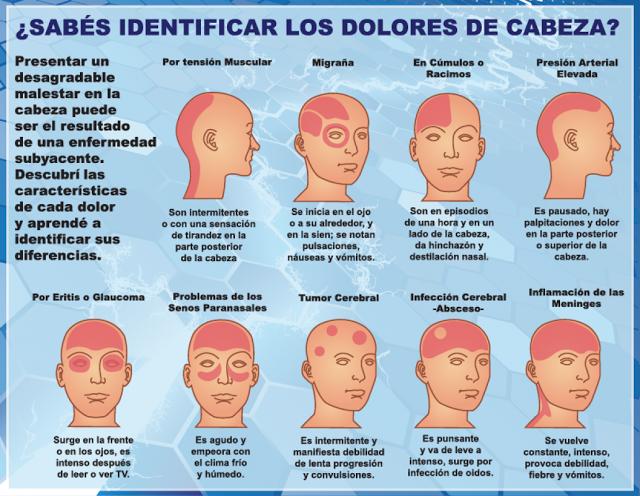 Resultado de imagen para identificar dolores de cabeza
