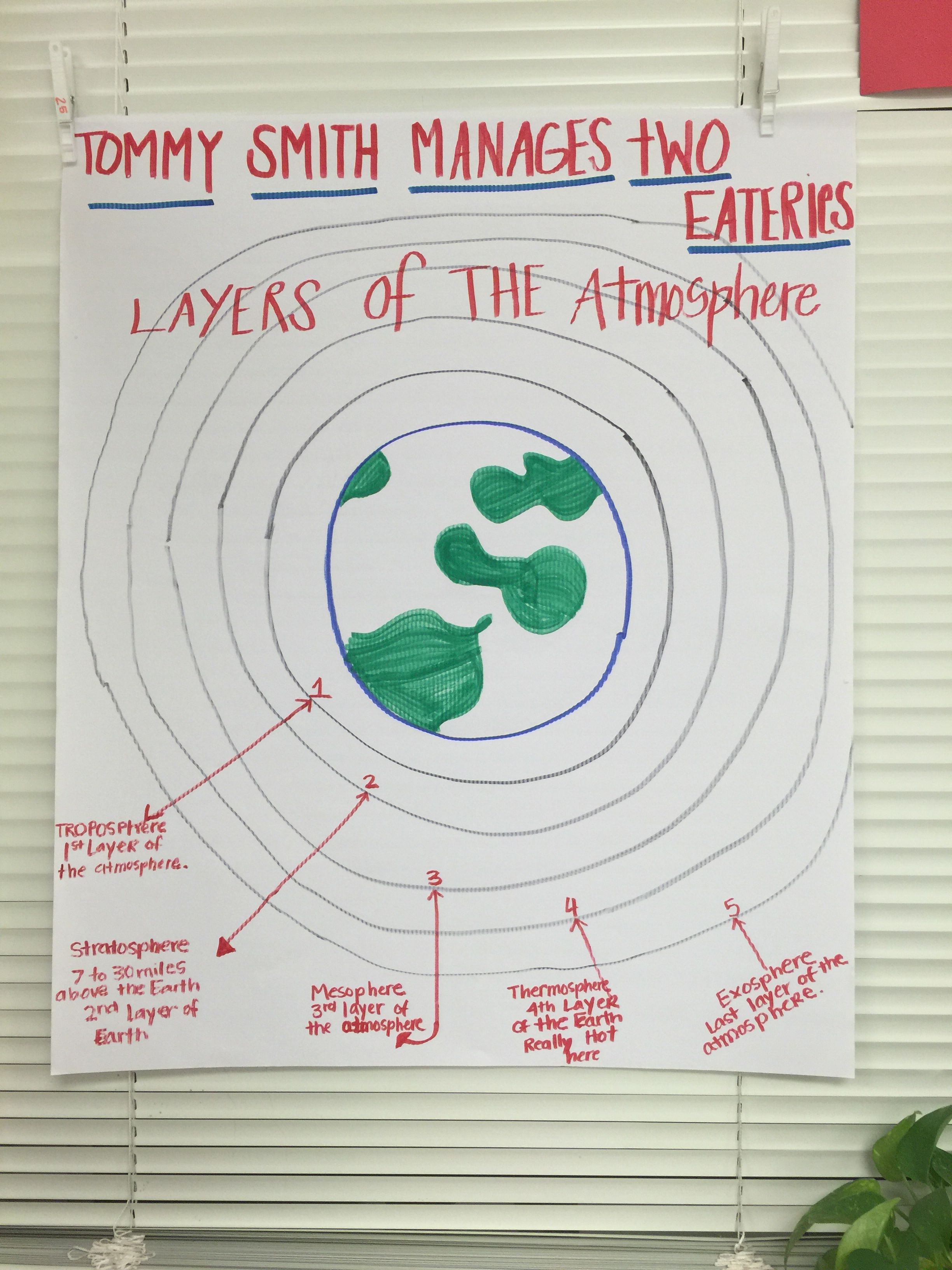 small resolution of Layers of the Atmosphere anchor chart   6th grade science