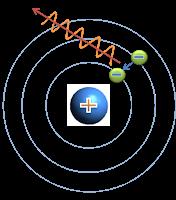 Pin De Jimnixonleoneraso En Quimica Modelos Atomicos Modelo Atomico De Bohr Modelo De Bohr