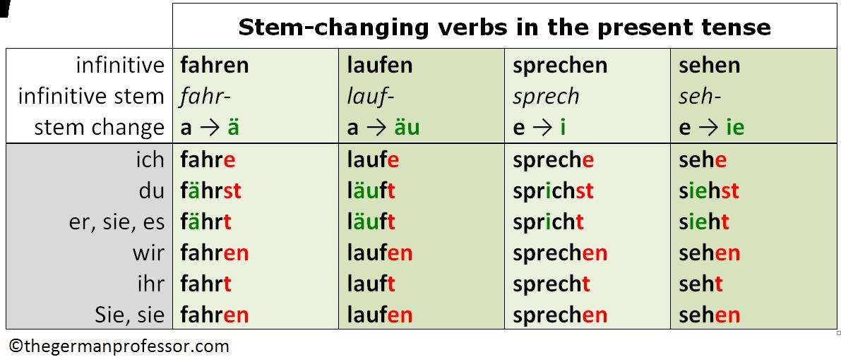 Speak in german conjugation