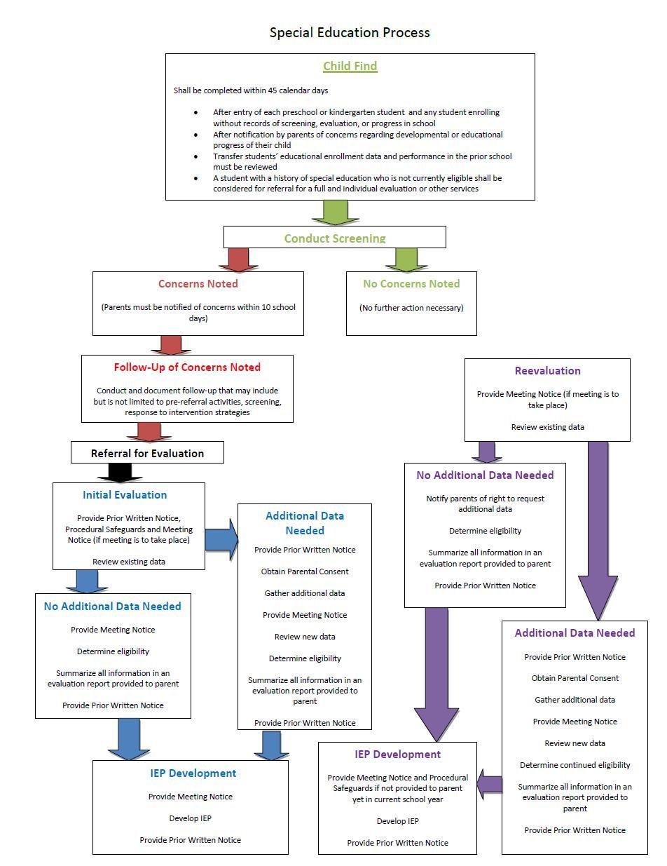 Idea And Iep Process >> Special Education Process In Az Super Useful Flowchart