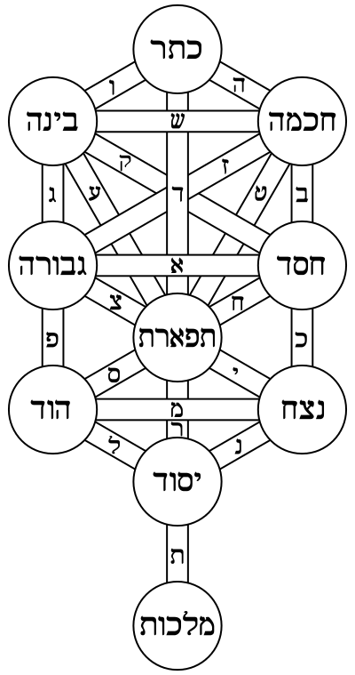sefer yetzirah is the title of the earliest extant book on