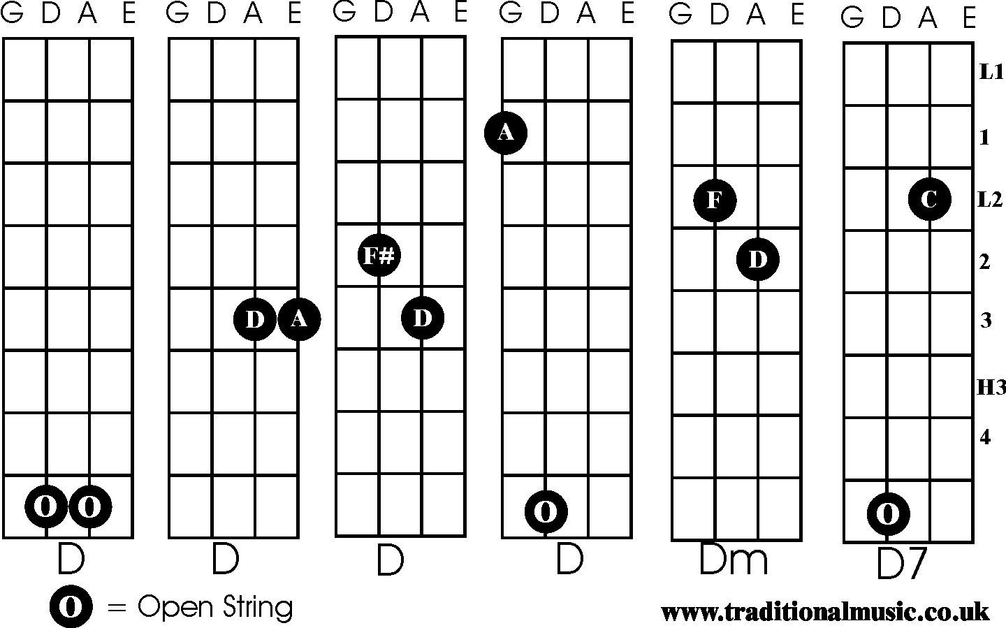 Fiddle Chords