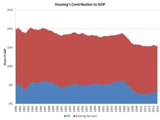 Housing Contribution to GDP  #IrvineHome #IrvineLiving  #RealEstate #InternationalHome  ¯\(ツ)/¯ http://About.me/ChristinaOCRE  read my Newsletter: Christina Khandan - Real Estate  http://www.rebelmouse.com/ChristinaOCRE/