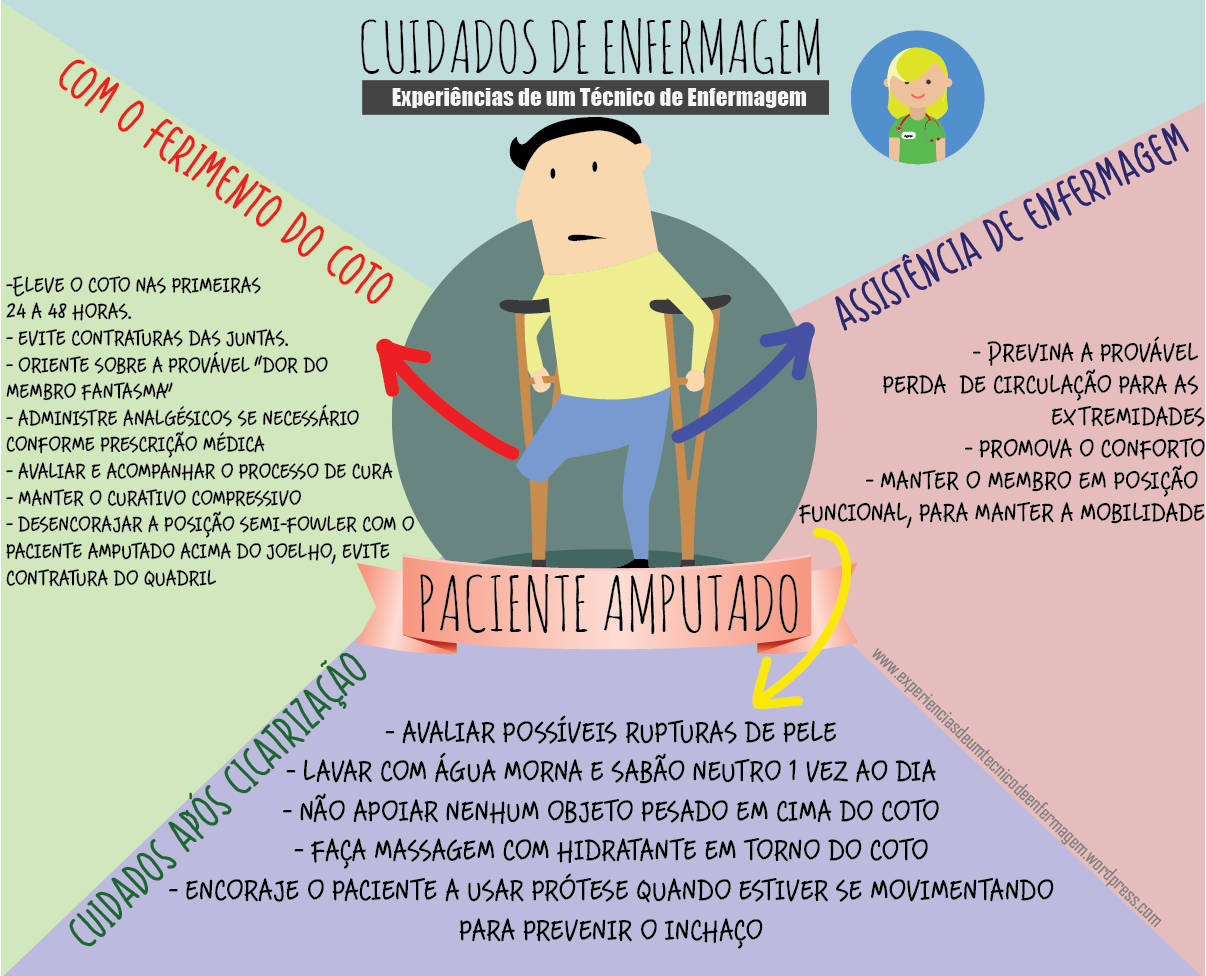 A Amputação e os Cuidados de Enfermagem | Medicina, Biomedica y Anatomía