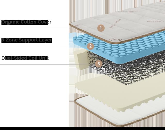 Hospital Bed Mattress Foam Soft Pad Prevents Pressure Sore