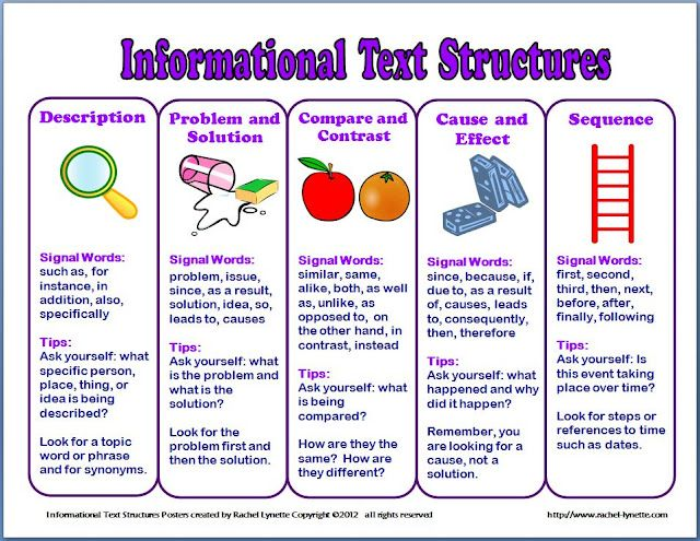Informational Text Structure Posters And Handout Informational