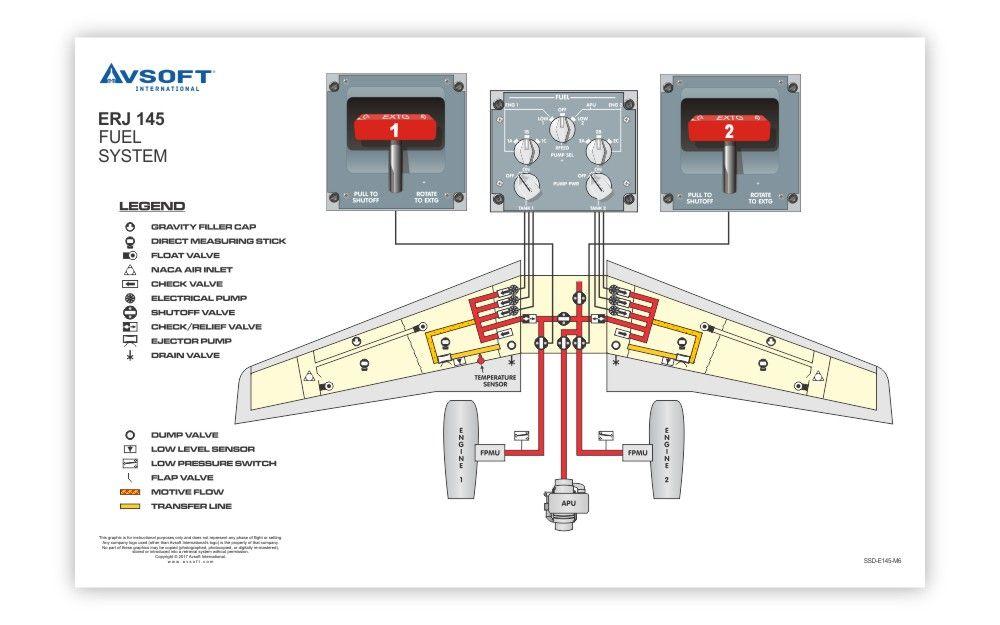 Embraer Erj145 System Diagrams System Embraer Aircraft Cockpit